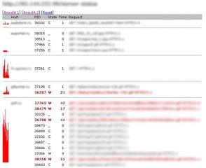 VASS - Visualize Apache Server Status - serverstatus.php